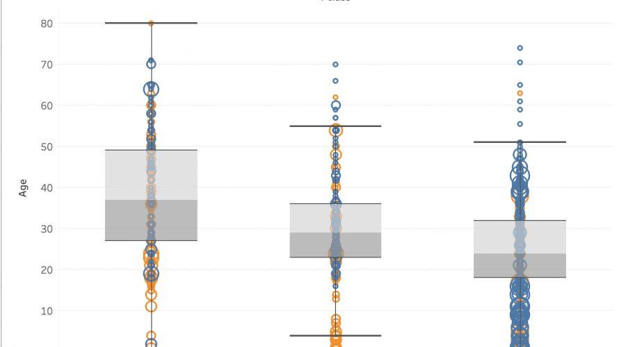 タイタニック号の乗客の生存予測〜80%以上の予測精度を超える方法(探索的データ解析編)