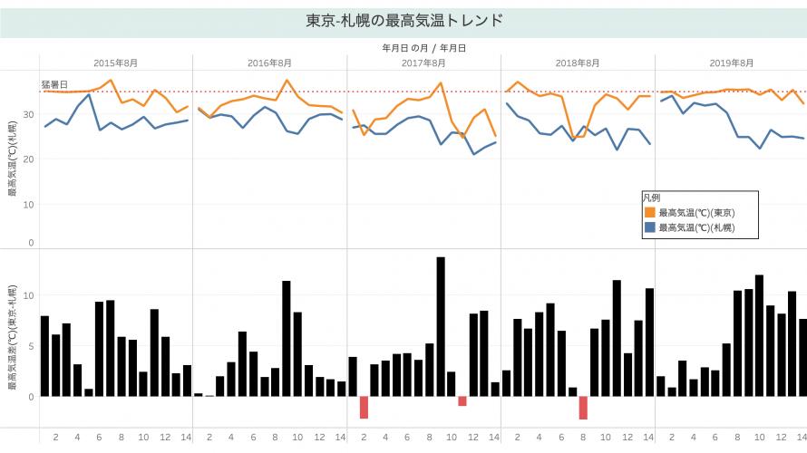 東京五輪マラソン開催地で話題の札幌と東京の平均・最高気温のトレンドをTableauで可視化してみた