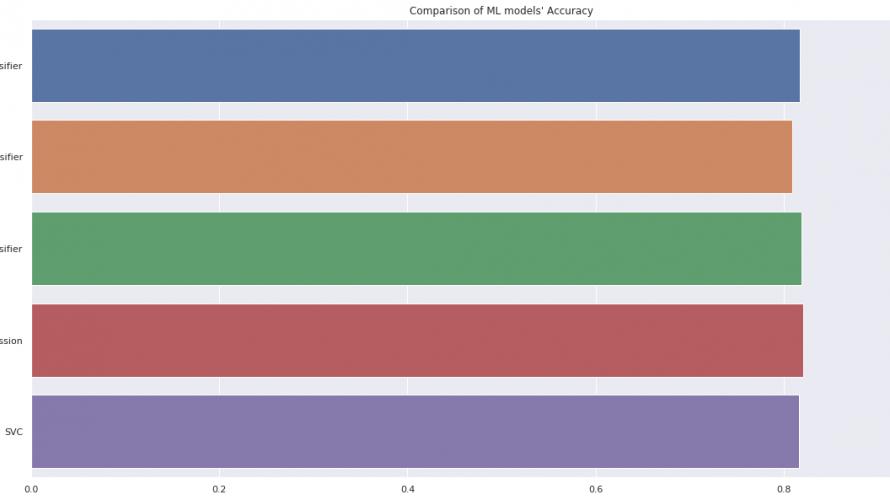タイタニック号の乗客の生存予測〜80%以上の予測精度を超える方法(モデル構築&推論編)