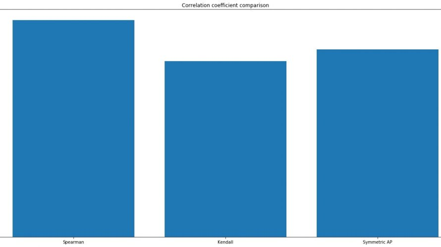 ランクがある2つのリストの相関係数の算出にAverage Precisionを導入する方法