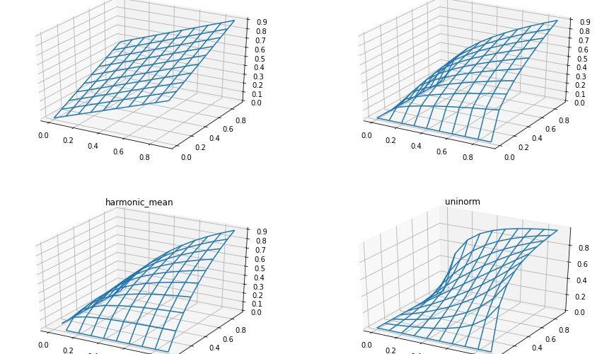 よく使われる2つのスコアの集約関数と複比ユニノルムとの比較