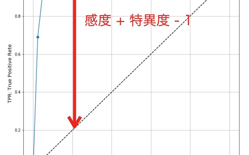 PythonでROC曲線における最適なカットオフ値を算出する方法