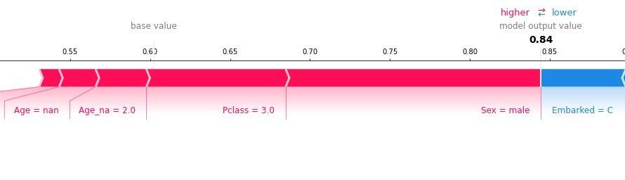 SOTAなモデルを簡単に使えるktrainがテーブルデータに対応したので試してみた
