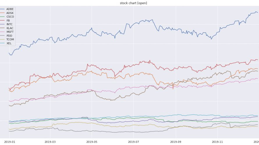 PythonのSynthetic Data Vault (SDV)ライブラリで時系列データを生成してみる