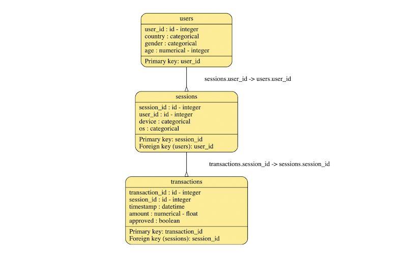 PythonのSDVライブラリでリレーショナルなテーブルをモデリングしてみる