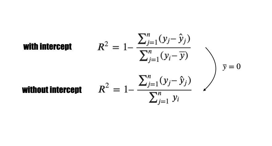 切片が0の回帰モデルにおける決定係数の解釈