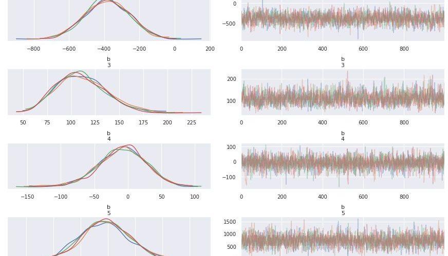 肺ガンデータセットに一般化線形モデルや一般化線形混合モデルを適用してみる