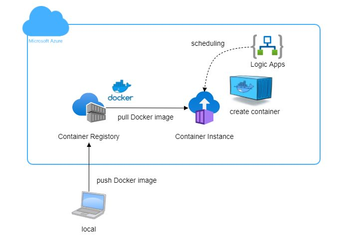 Azure Container InstanceをLogic Appsでスケジューリングする方法