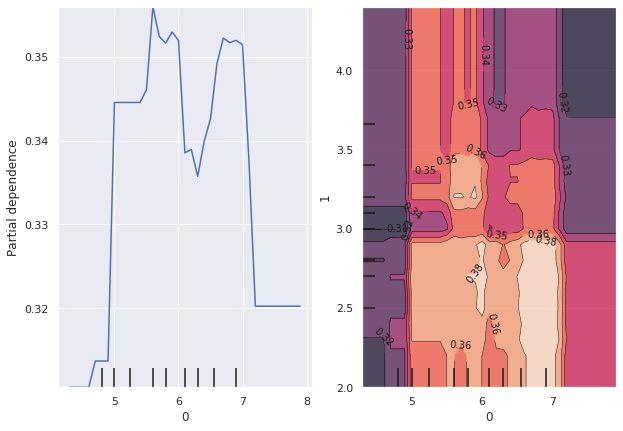 特徴量重要度だけで解釈するのはやめよう~部分依存グラフのすすめ